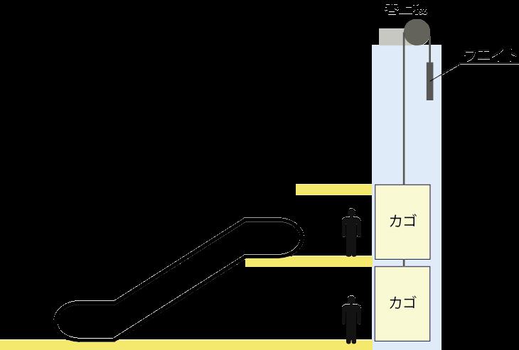 ダブルデッキエレベーターとエスカレーター