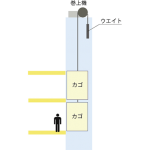 double-deck-elevator