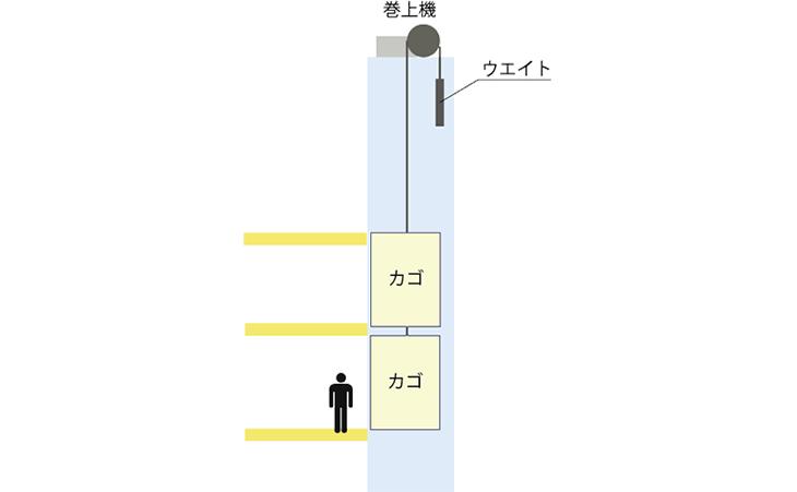 ダブルデッキエレベーター