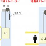 drum-type-elevator-rope
