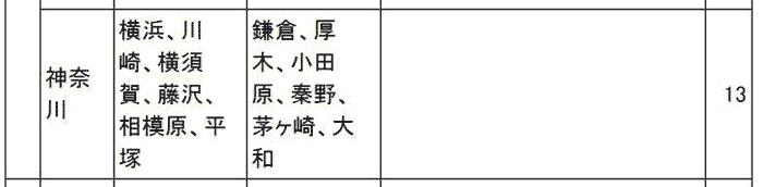 神奈川県の特定行政庁一覧