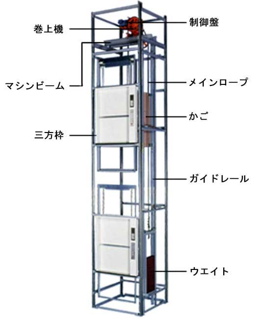 小荷物専用昇降機(ダムウェーター)の構造
