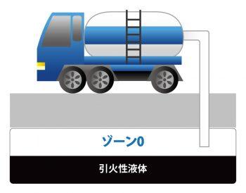 ゾーン0のイメージ