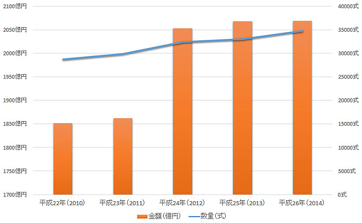 エレベーターの市場規模の推移グラフ