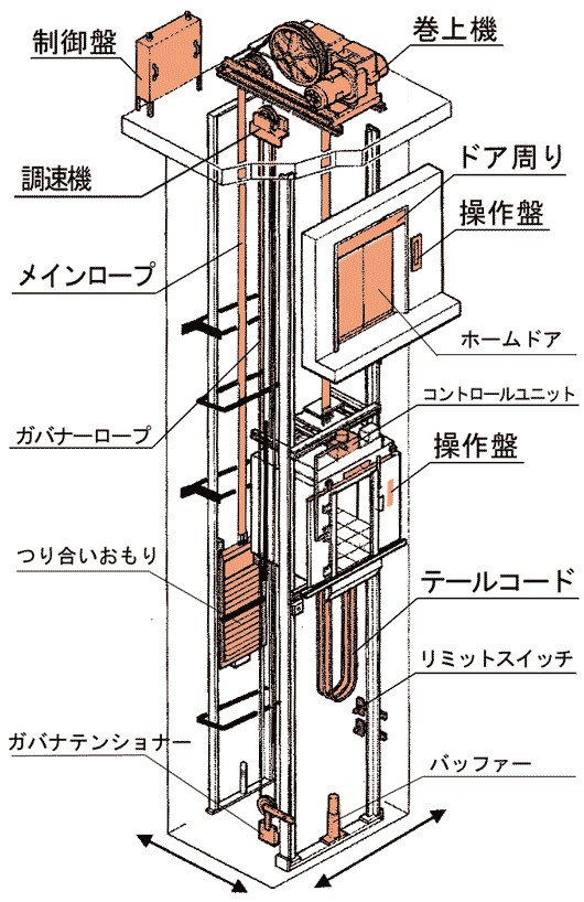 elevator-structure-main