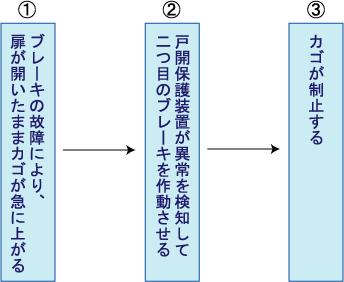 elevator-ucmp-flow