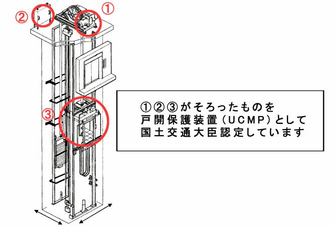 エレベーターの戸開走行保護装置(UCMP)イラスト