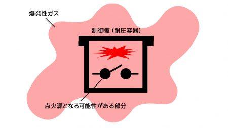 耐圧防爆構造のイメージ