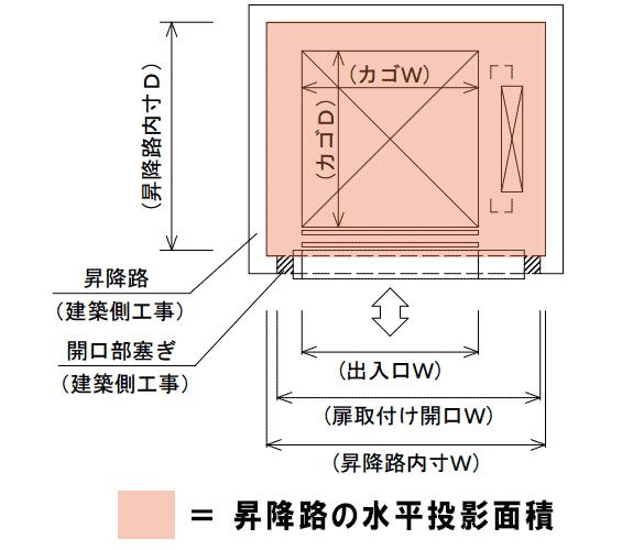 昇降路の水平投影面積