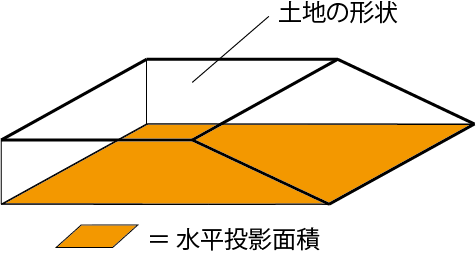 水平投影面積