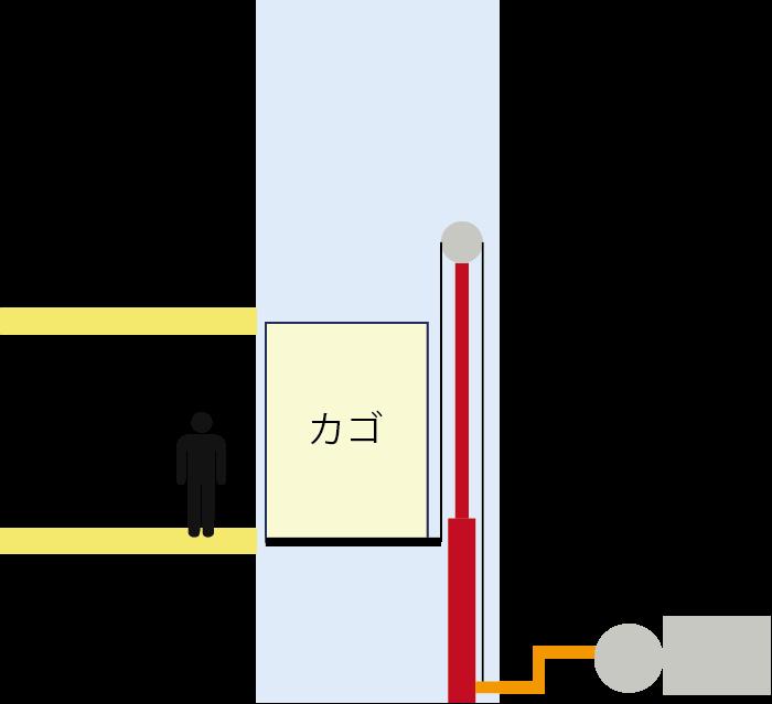 間接式油圧エレベーター