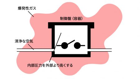 内圧防爆構造のイメージ