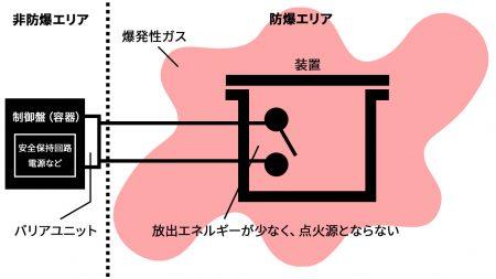 本質安全防爆構造のイメージ