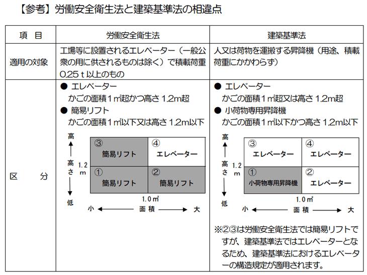 【参考】労働安全衛生法と建築基準法の相違点