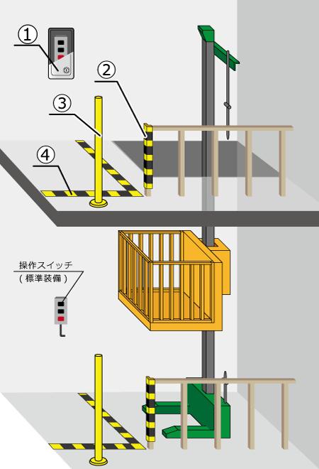pillarlifter-option