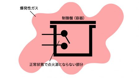 安全増防爆構造のイメージ