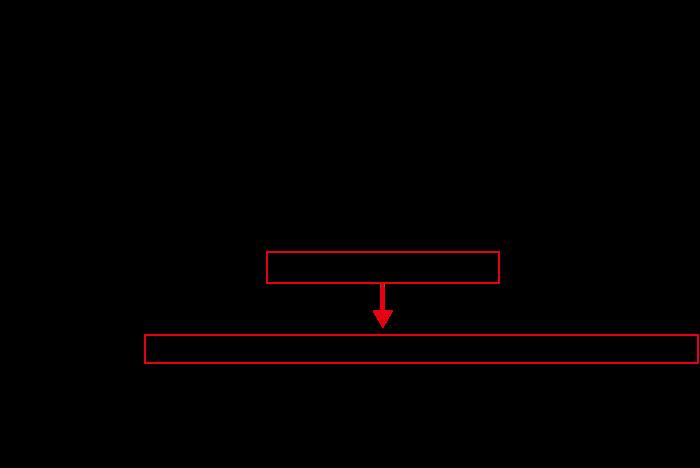 建築基準法施行令と特殊な構造又は使用形態のエレベーター及びエスカレーターの構造方法を定める件の関係