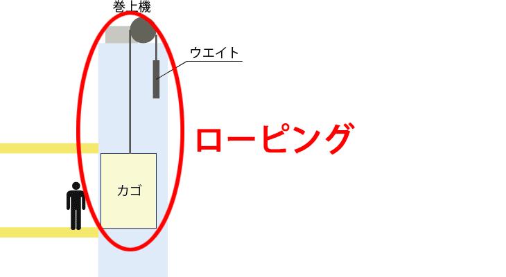 エレベーターのローピング