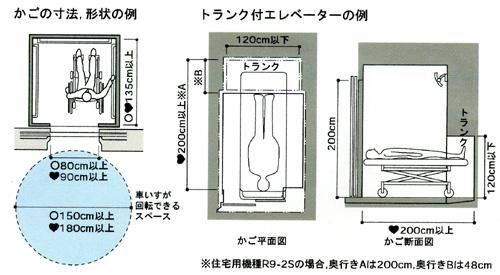 トランク付きエレベーターの例